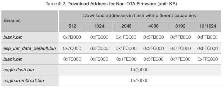 esp8266_flash_map_addresses